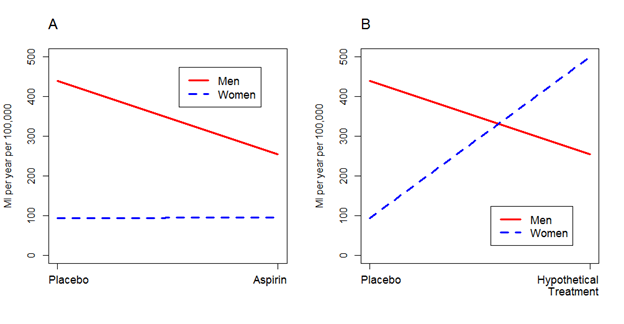 View of Interaction(s) among variables | The Southwest