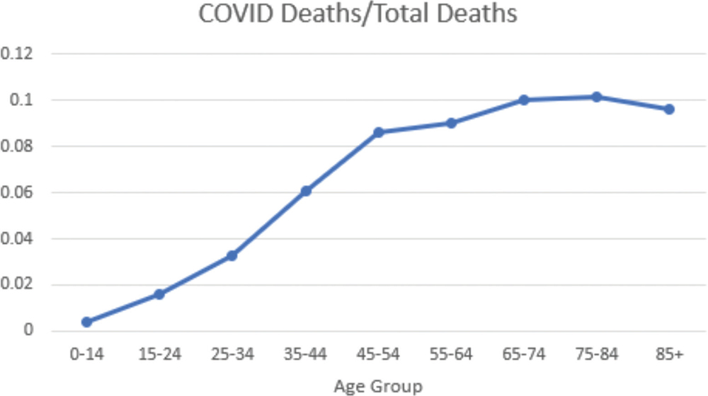 View Of The Misinterpretation Of Covid 19 Metrics The Southwest Respiratory And Critical Care Chronicles